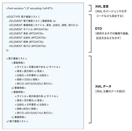 【XML文書の内容 図3】