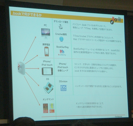 ボイジャー鎌田氏のプレゼンは、ドットブックによるワンソース・マルチユースを強調。