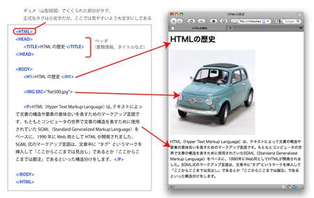 【簡単なHTML 図1】