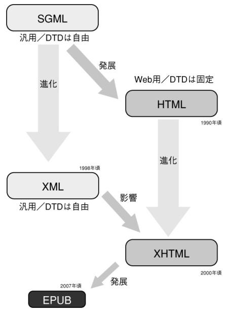 【SGMLとXMLとHTML 図2】