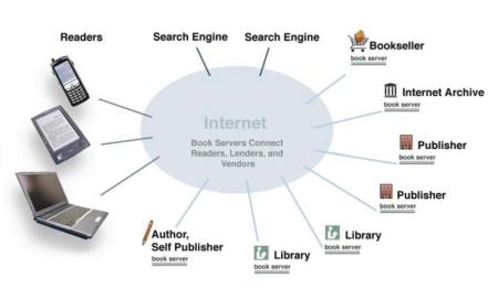 BookServerの概念図。