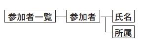 図4 図1~3の各構文が示すvocaburary(要素と属性)の関係。要素と属性は入れ子構造になっている。