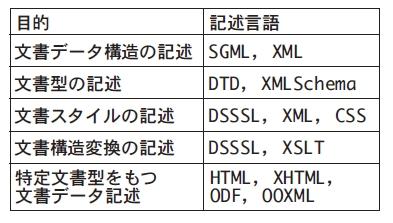 表1 目的による記述言語の分類