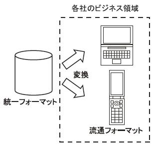 図2 流通フォーマットへの変換