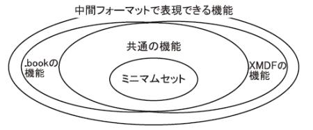 図3 フォーマット間の関係