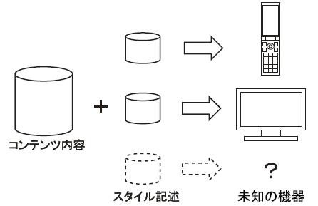 図4 スタイル記述の分離