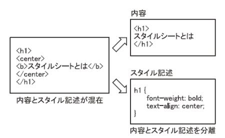図5 スタイルシートの概念