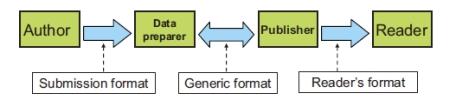 図1 Contents creation/distribution model(コンテンツ生成と流通モデル)