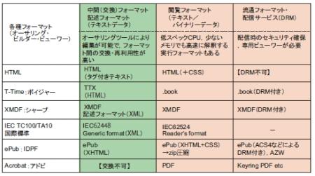 表1 電子書籍ファイルフォーマットの区分